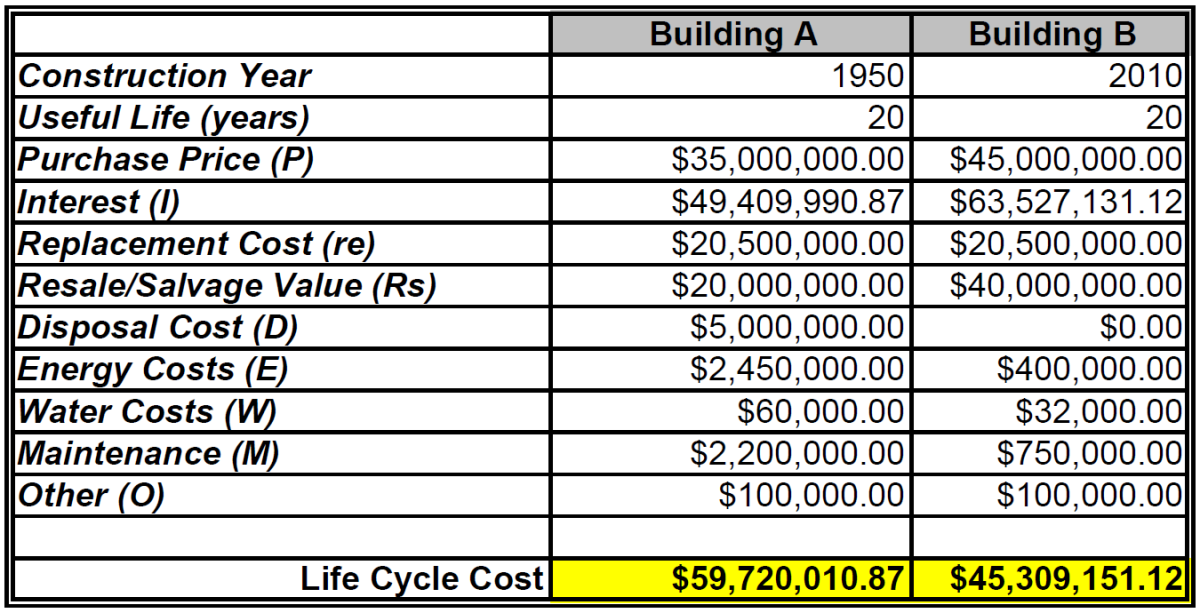 How to calculate the life cycle cost of a building hubpages for Free cost to build calculator