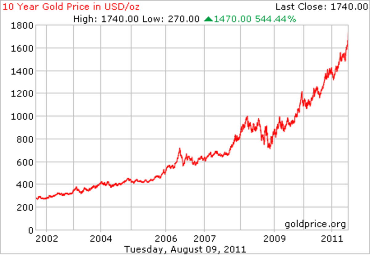 Rise in gold prices in last 10 years but sudden rise since 2009.