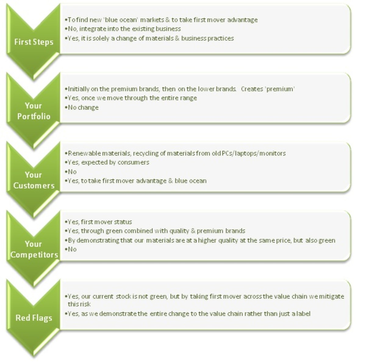 Green Architect Strategy Model