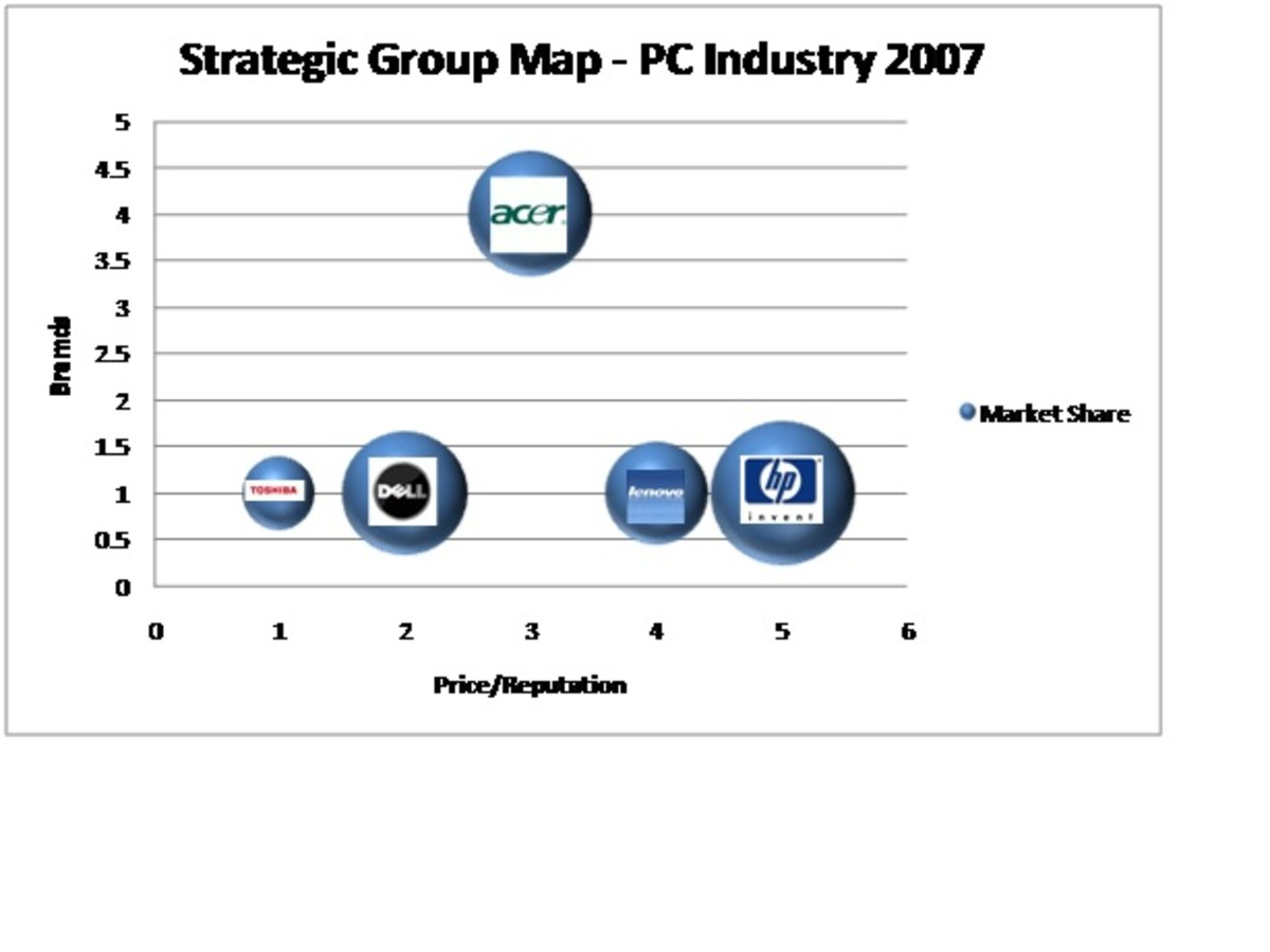 Strategic Group Map - PC Industry