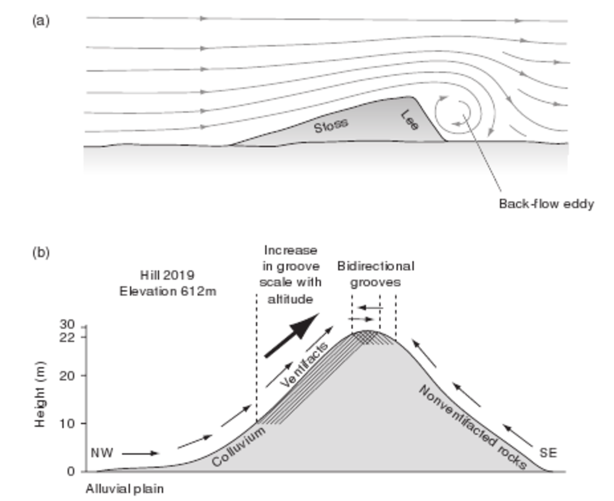 How ventifacts are formed on a hill slope. Click to enlarge.