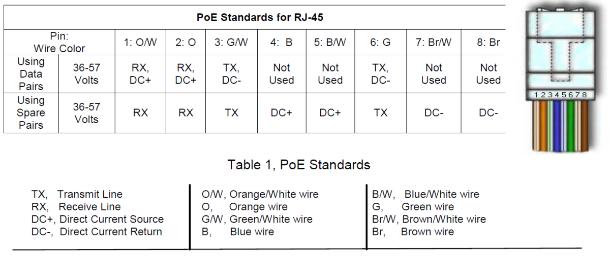 cat 6a vs  cat 5e for poe networking purposes