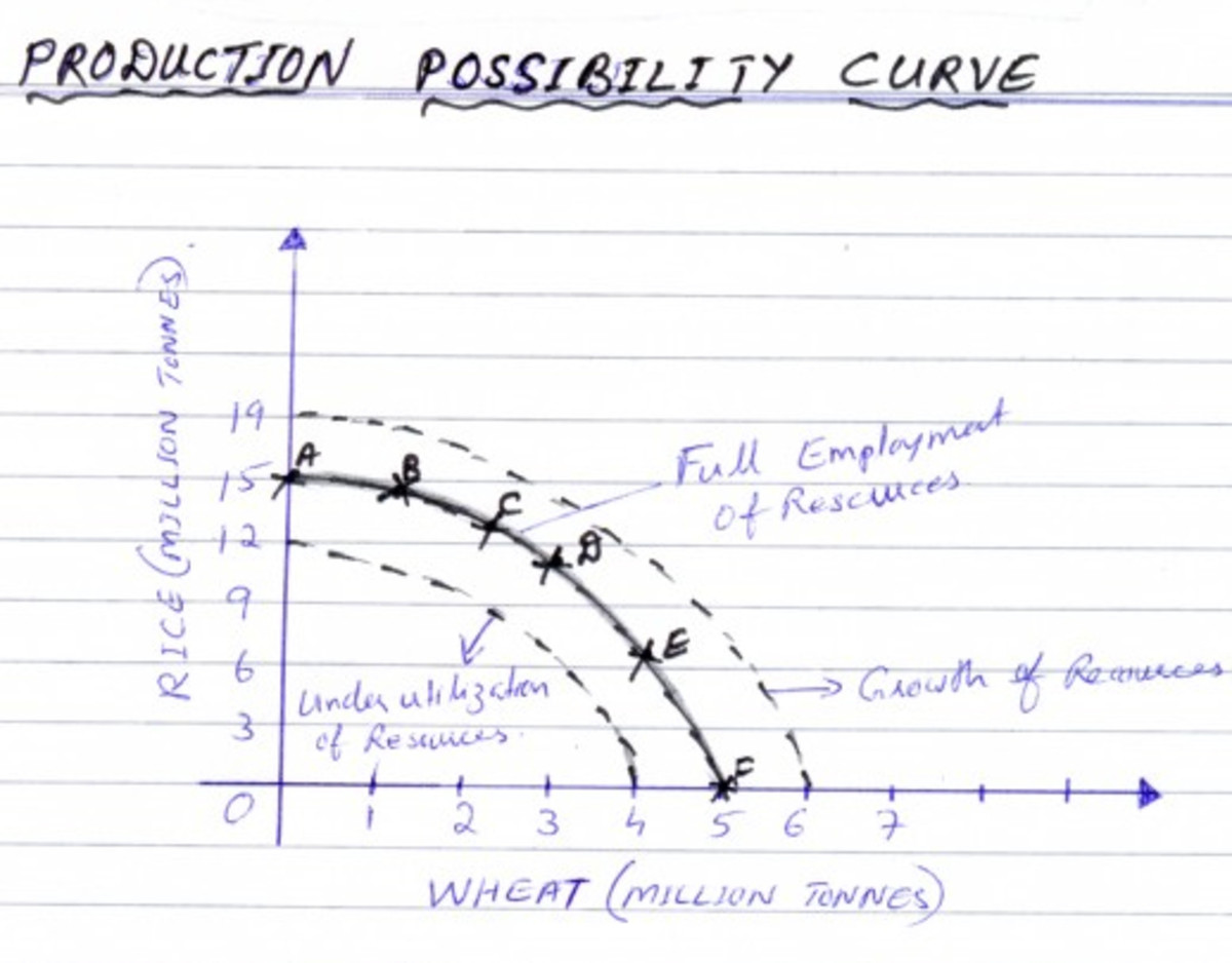 production-possibility-curve