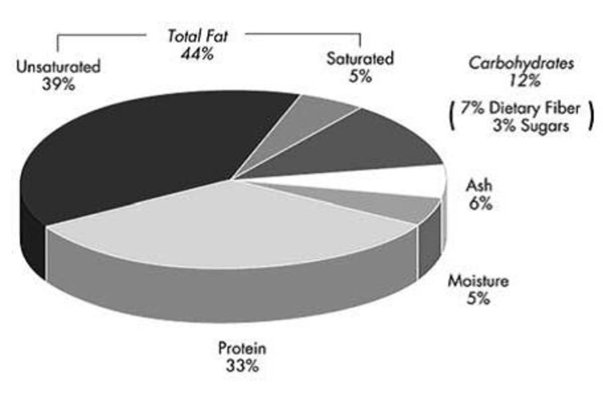 Hemp Seed Composition Pie Chart