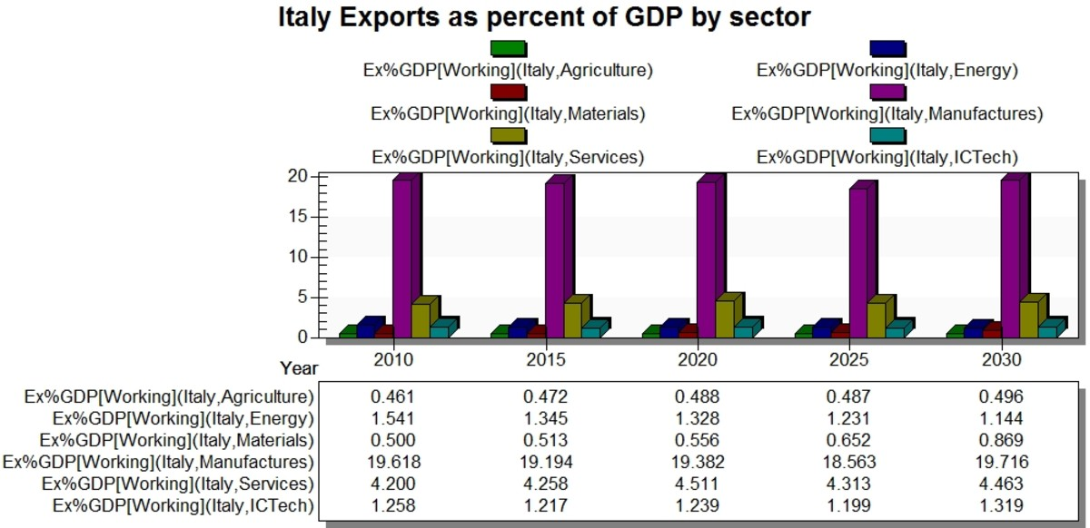 italy-country-profile-political-economic-and-social-conditions-2012-and-beyond