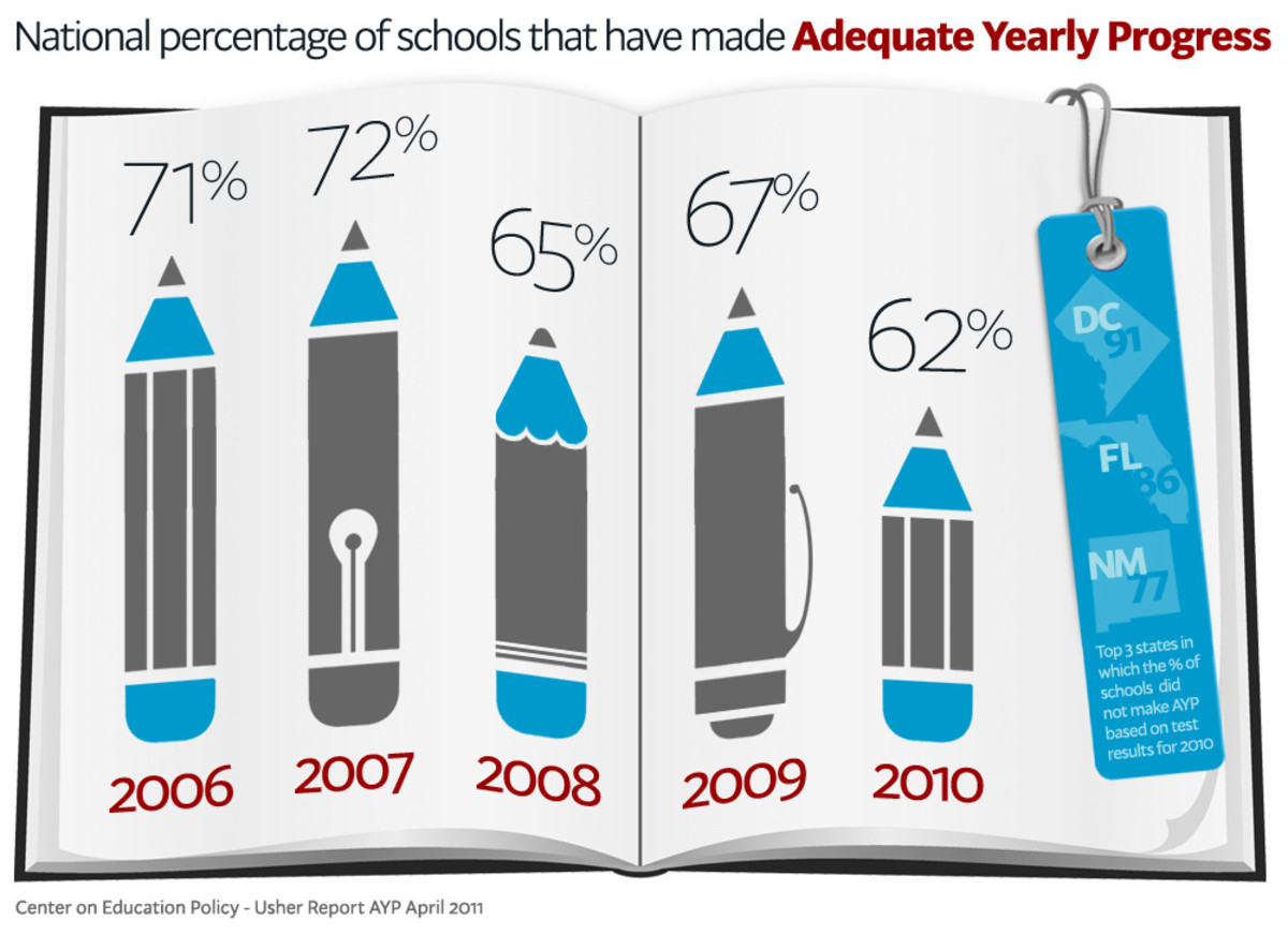 Clearly, some children are getting left behind. Let's hope that our new strategies and teacher growth plans will help us reverse this trend.