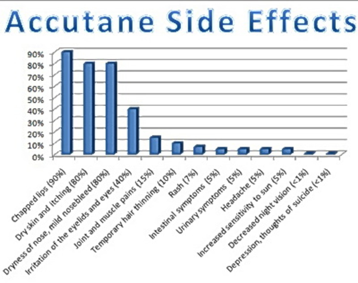 is-accutane-worth-the-risks