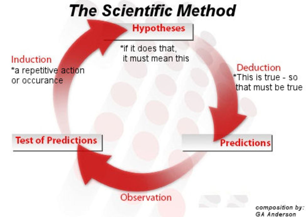What is the Scientific Method and Who Created Science