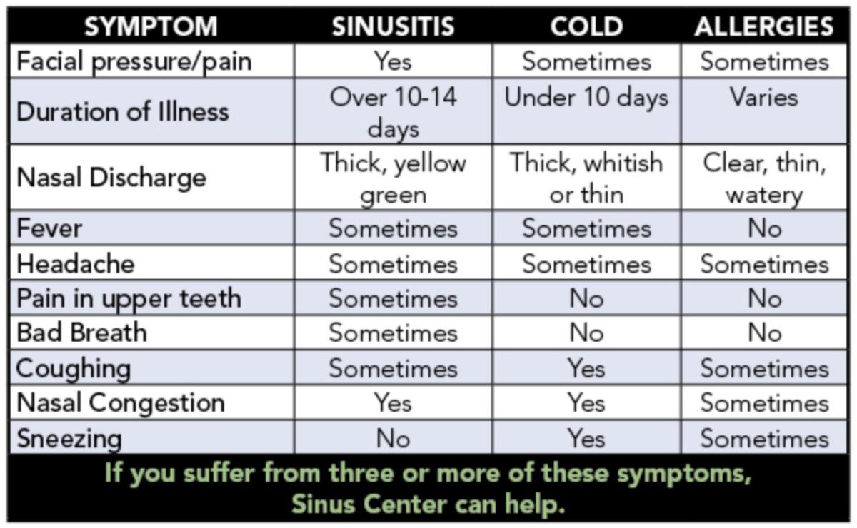 Chart of symptoms