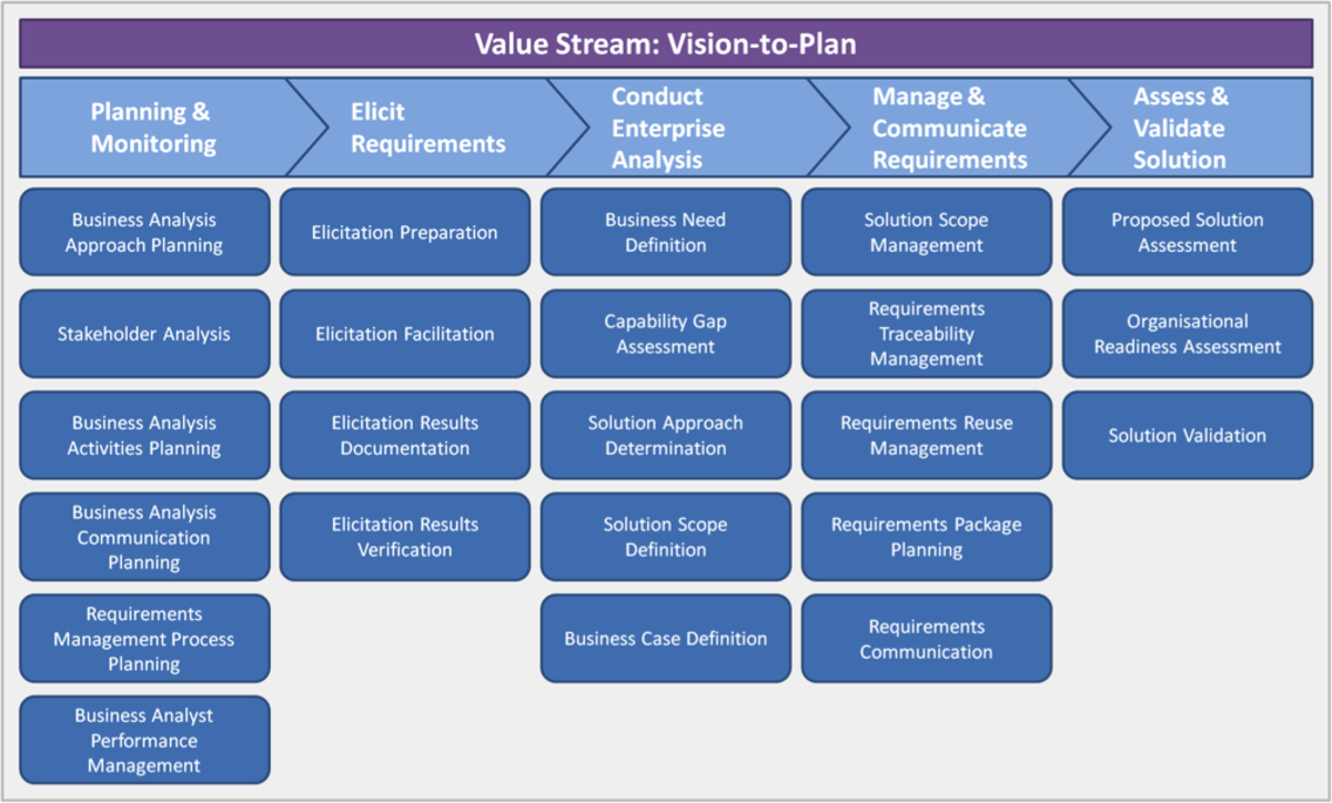 Figure 3: Vision-to-Plan Value Stream