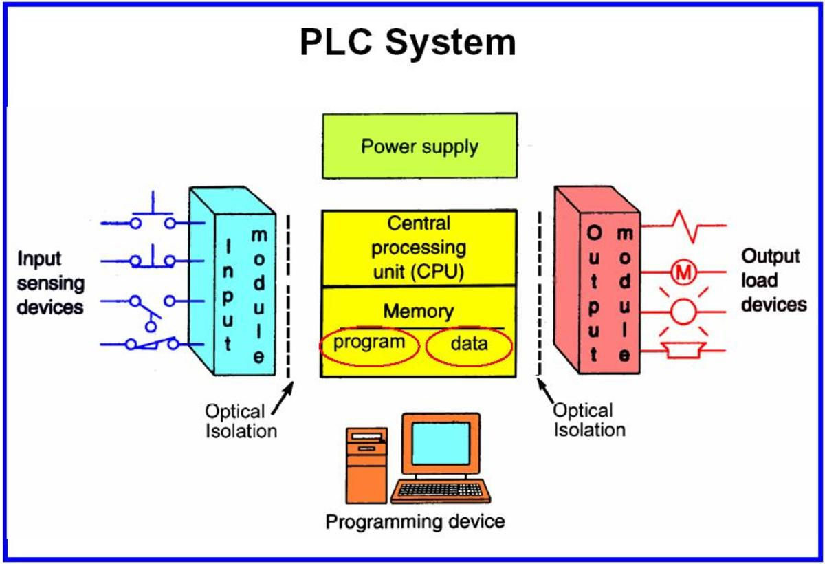 Programmable Logic Controller Computer Marvels Hubpages