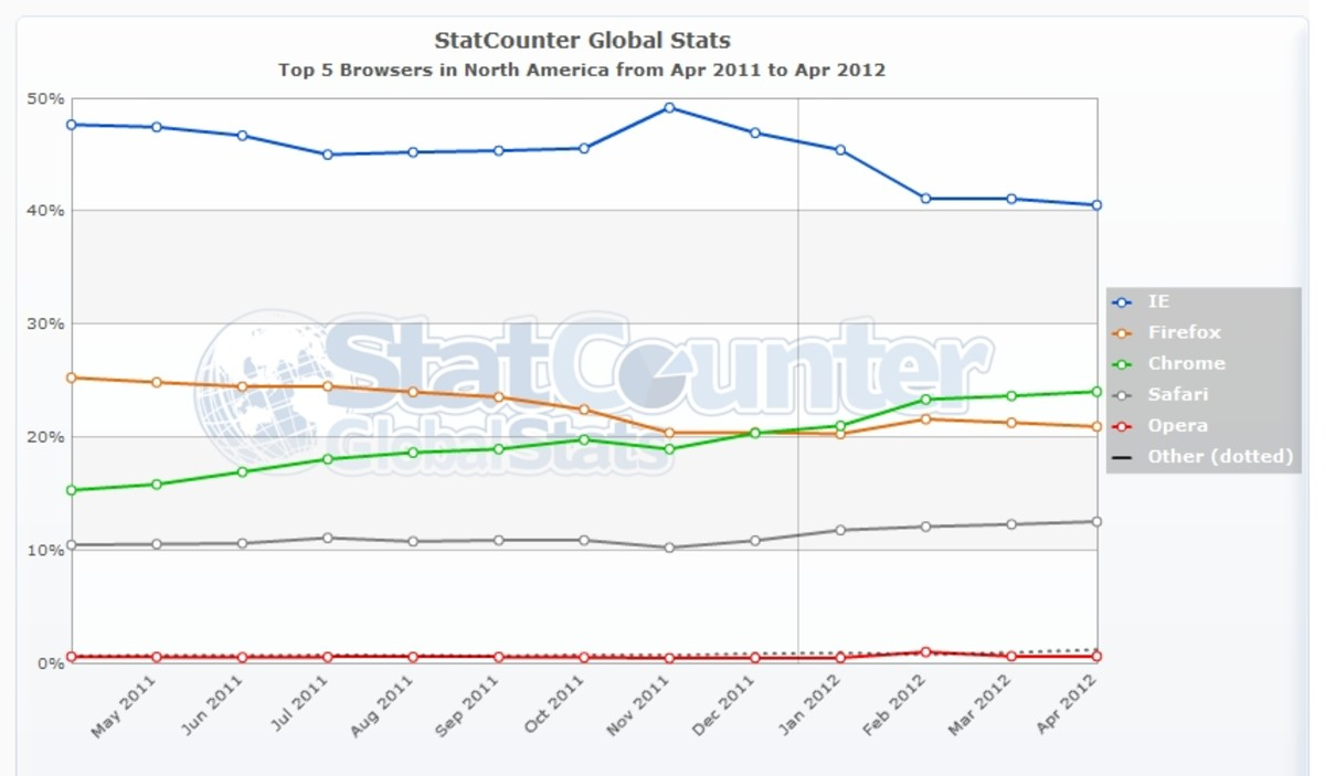 Top 5 Browsers in North America