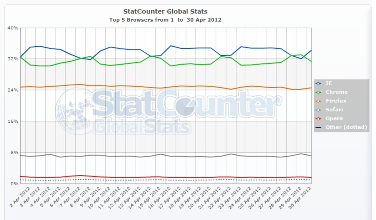 Browsers used per day during April, 2012. Worldwide.