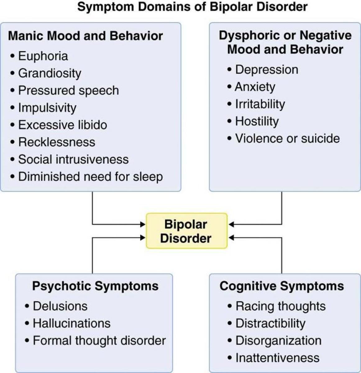 Symptoms Of Bipolar 1