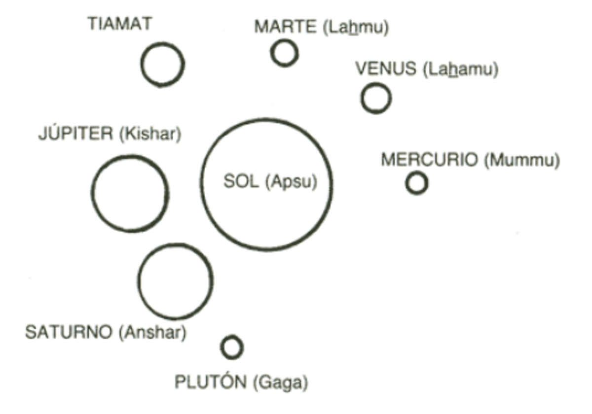 our solar system before collision with NIbiru