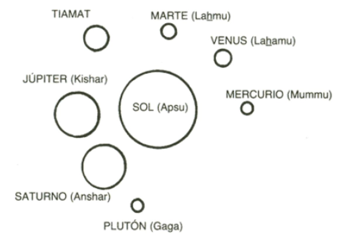 sumerian solar system map - photo #48