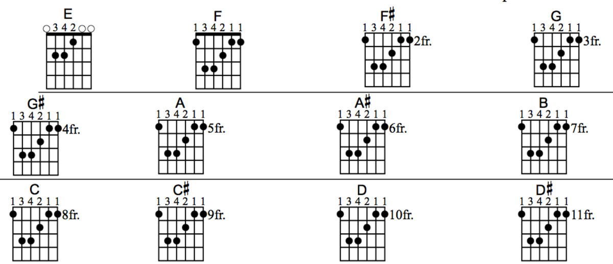 Piano piano chords with finger positions : Cmaj7 Chord Guitar Finger Position