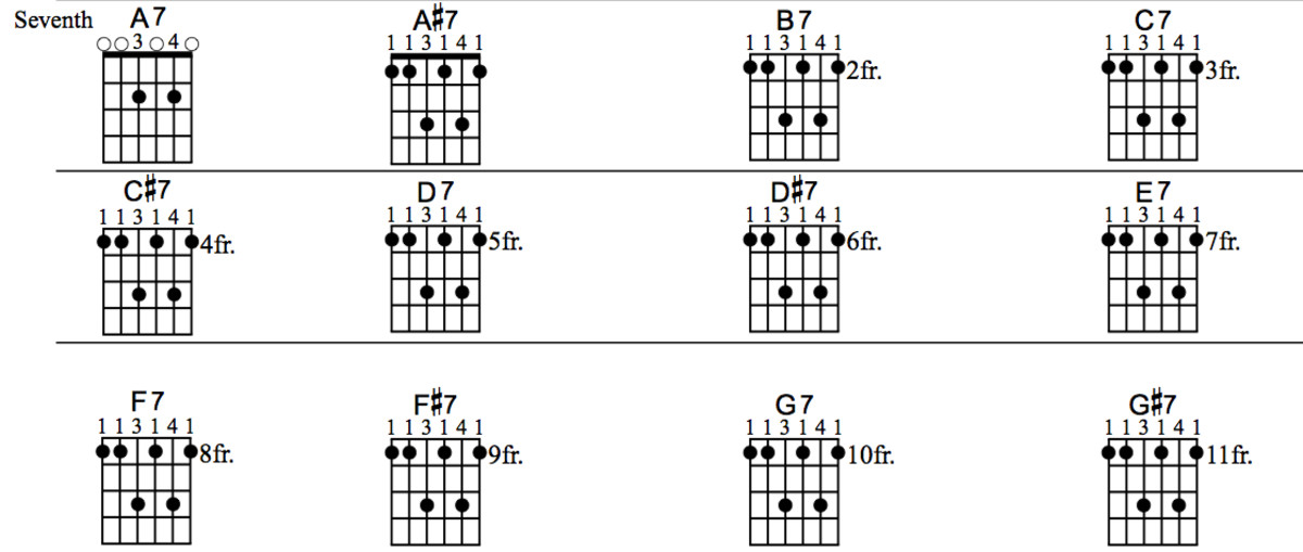 how to make a clean f chord