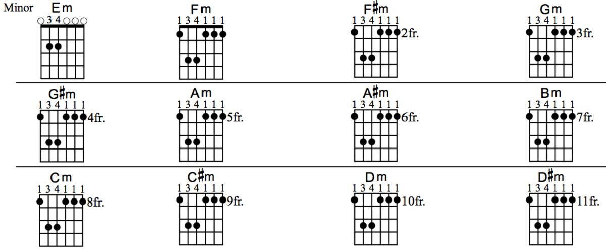Pin It  F Sharp Minor Bar Chord
