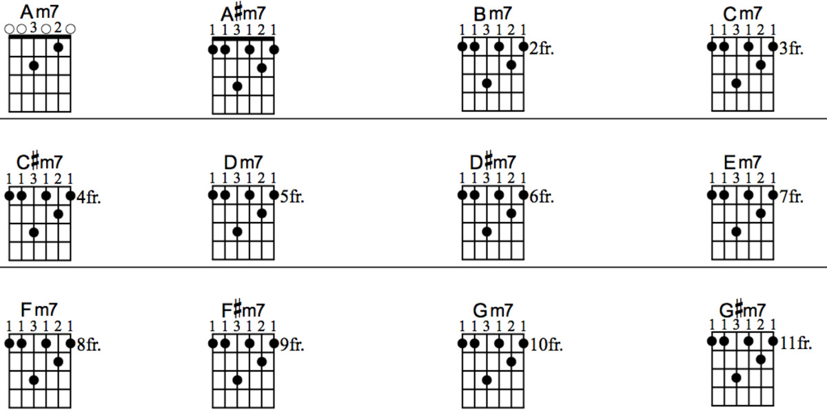 433599 besides 1 Finger Guitar Chords additionally Chord Jazz likewise Z3VpdGFyLWNob3JkLWNoYXJ0LWZvci1iZWdpbm5lcnMtYWNvdXN0aWM besides Bass Chords. on minor 7th open chords