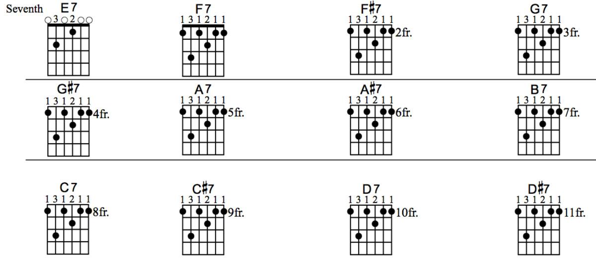 beginner-guitar-lessons-barre-chords