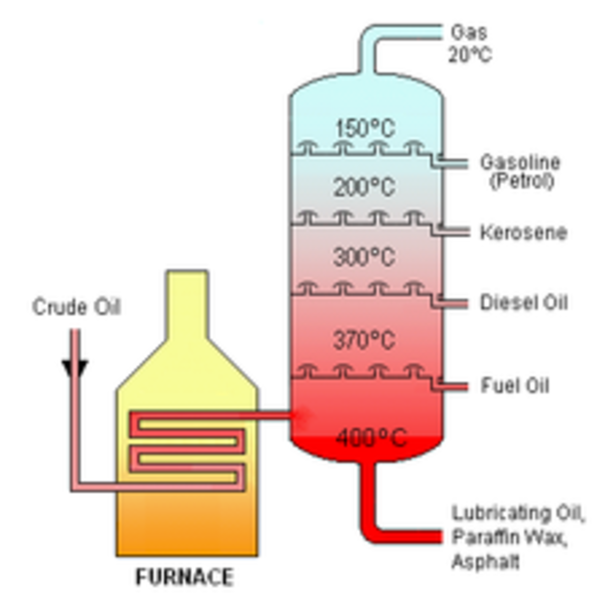 A Level Organic Chemistry Notes: Refining crude oil, definition of