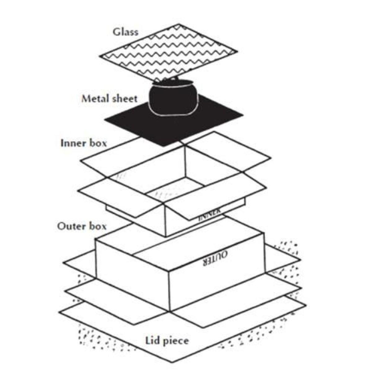 Solar box cooker basic design.