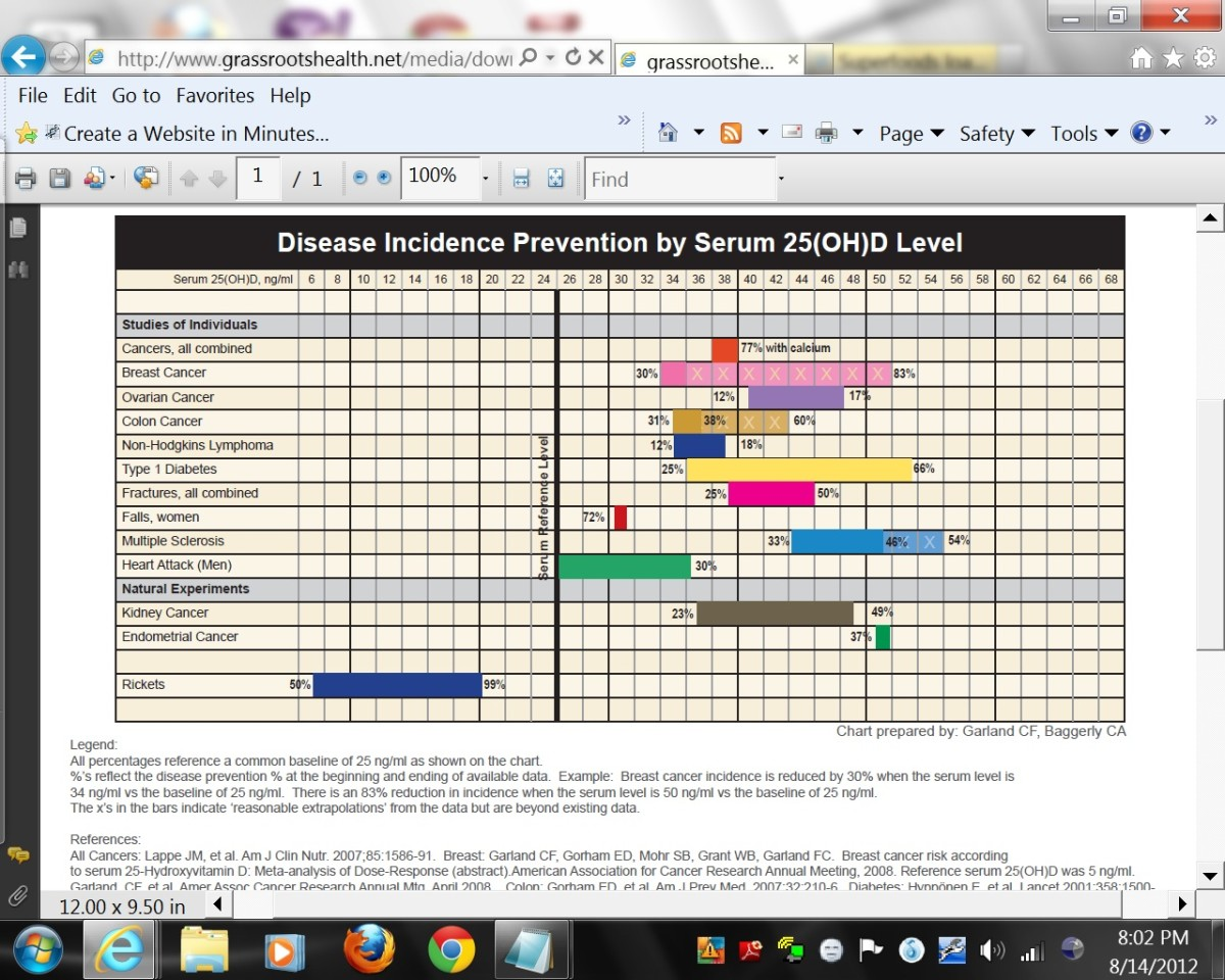 To see clearly, see site below. Press CTRL and +/= to enlarge it. Shows blood amount of vitamin D to prevent diseases like cancer.This chart is talked about in the video below at 9:00 minutes. Disease Incidence Prevention by Serum 25(OH)D Level chart