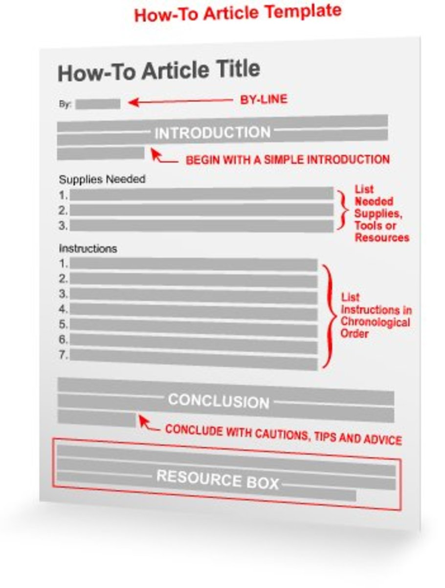 Article Writing Templates - The Secret All Successful Content Marketers Write With
