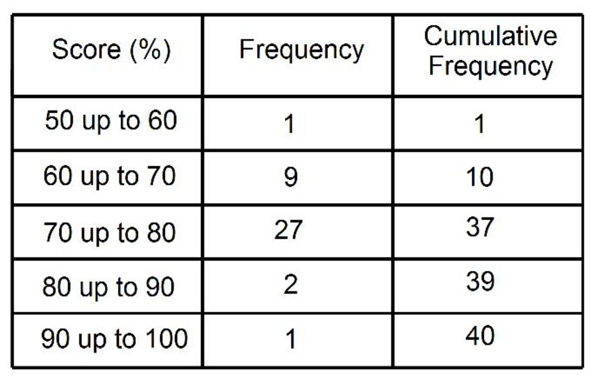 cumulative-frequency-tables-how-to-work-out-the-the-cumulative-frequencies-from-a-frequency-table