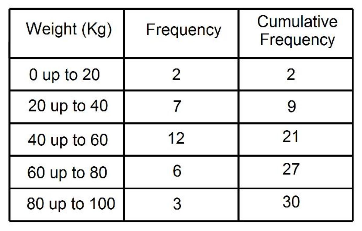 cumulative frequency tables how to work out the the cumulative