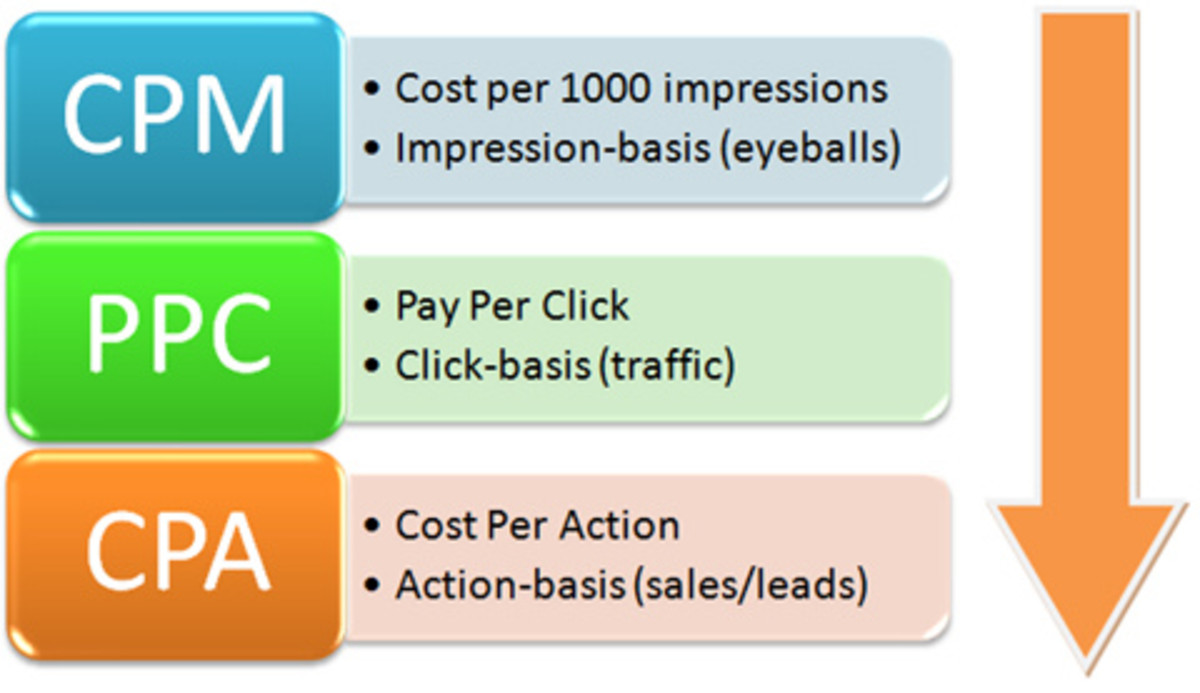 CPM and its meaning in online advertising