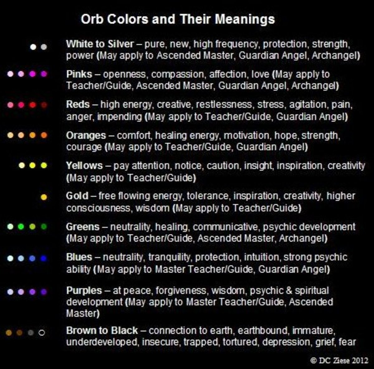 Orb Colors And Their Meanings Chart