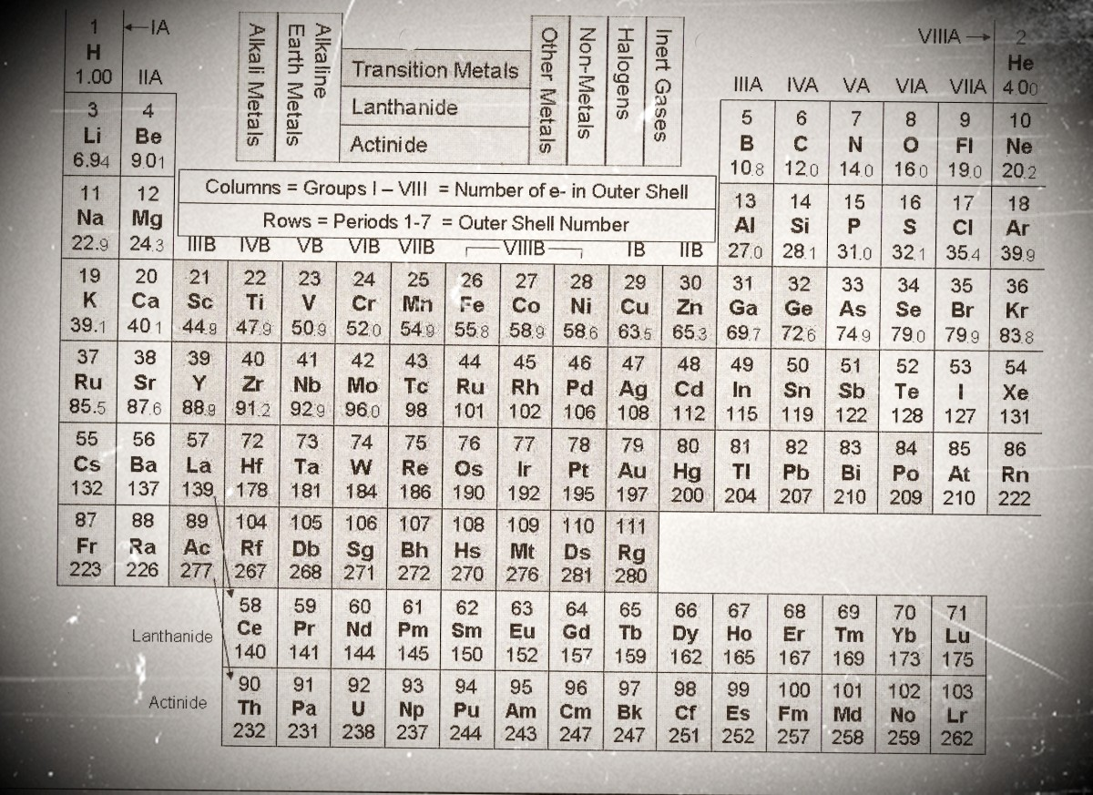 Copy of the periodic table