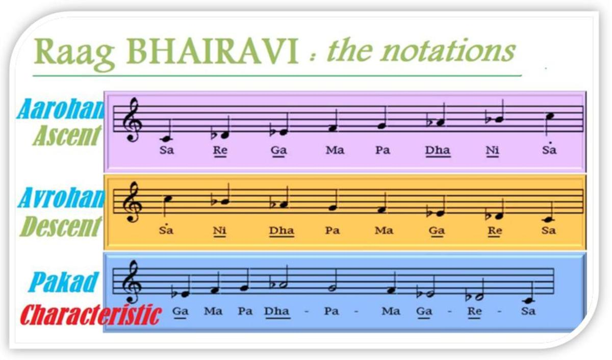 The characteristics of Raag Bhairavi