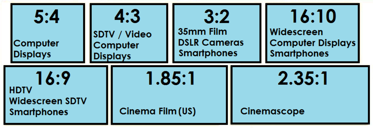 Figure 3. Some common aspect ratios compared