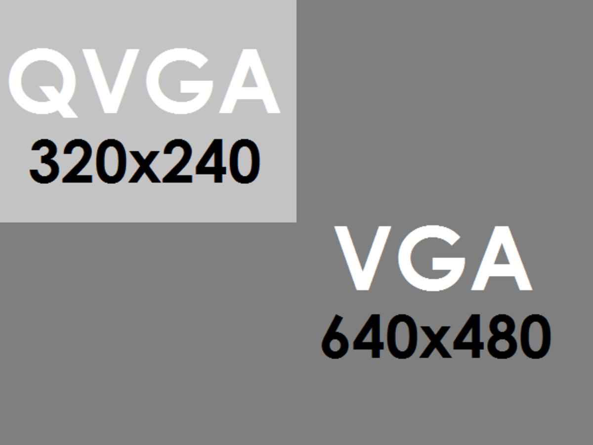 Figure 5. Demonstrating the relation between VGA and QVGA