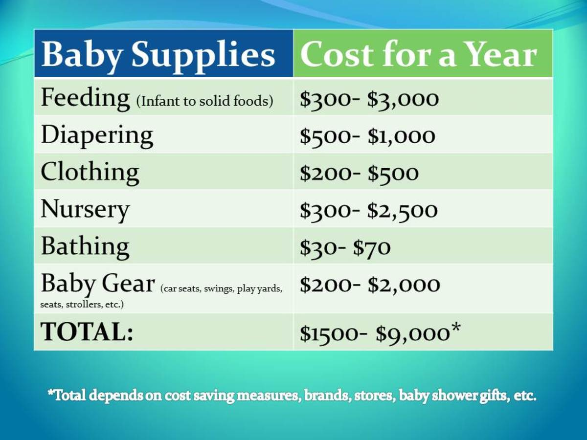 Baby gear and supplies can cost a lot of money in the baby's first year! Savings depend on brands, stores, baby shower gifts, and personal preferences.