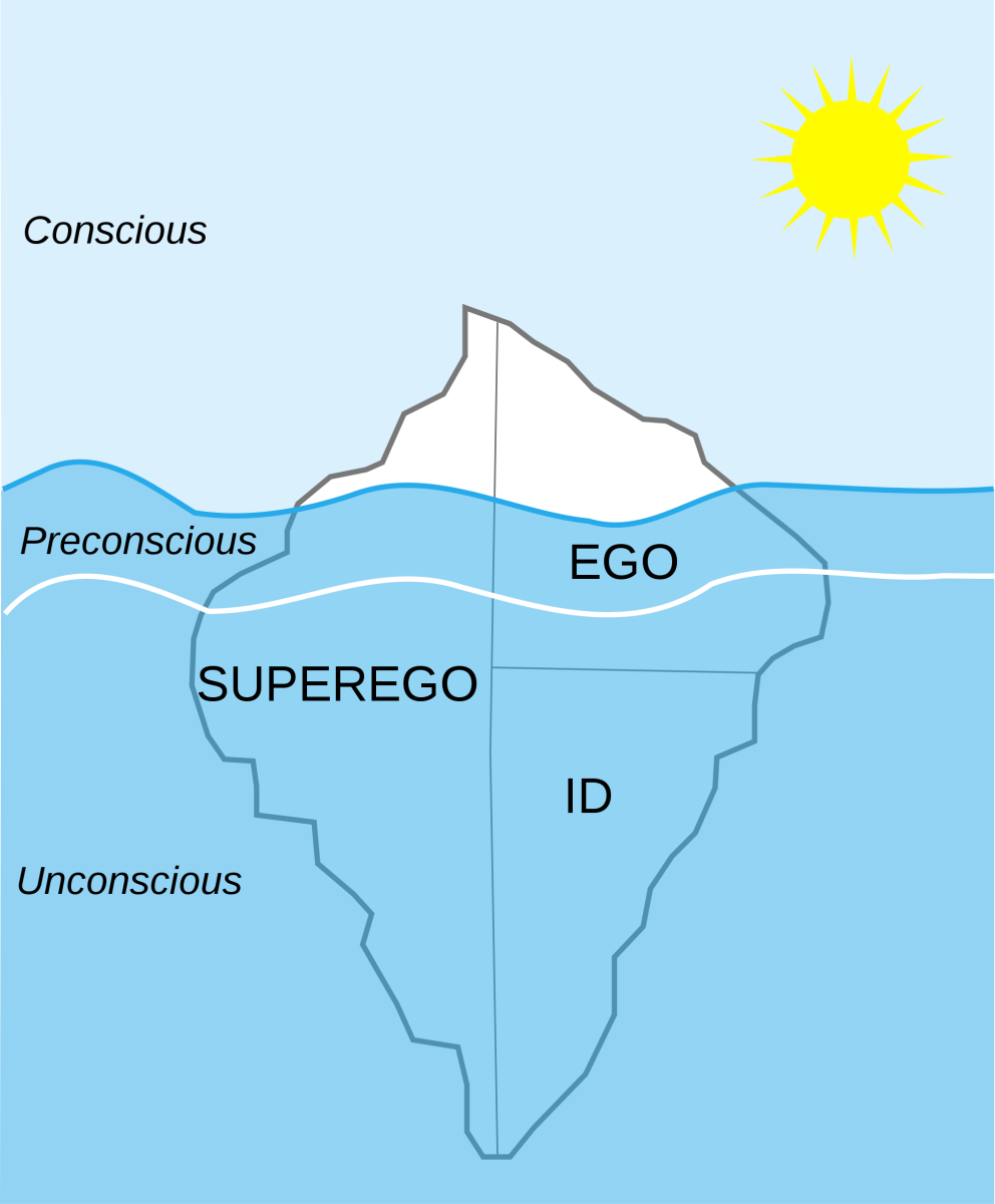 Freud states that the mind is like an ice berg: we can only see the tip (consciousness) - a lot more is happening below the waters (unconscious decisions). The Ego and Superego are observable, but the Id's primary urges are not.