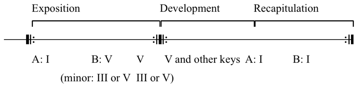 an analysis of the key components used in classical sonata form movement Sonata form a slightly more intricate form is the sonata form structurally, sonata form is like a complex version of ternary form by the classical period, composers grew bored of being locked into such a small structure, so they expanded it to include room for experimentation each section has a specific name and purpose.