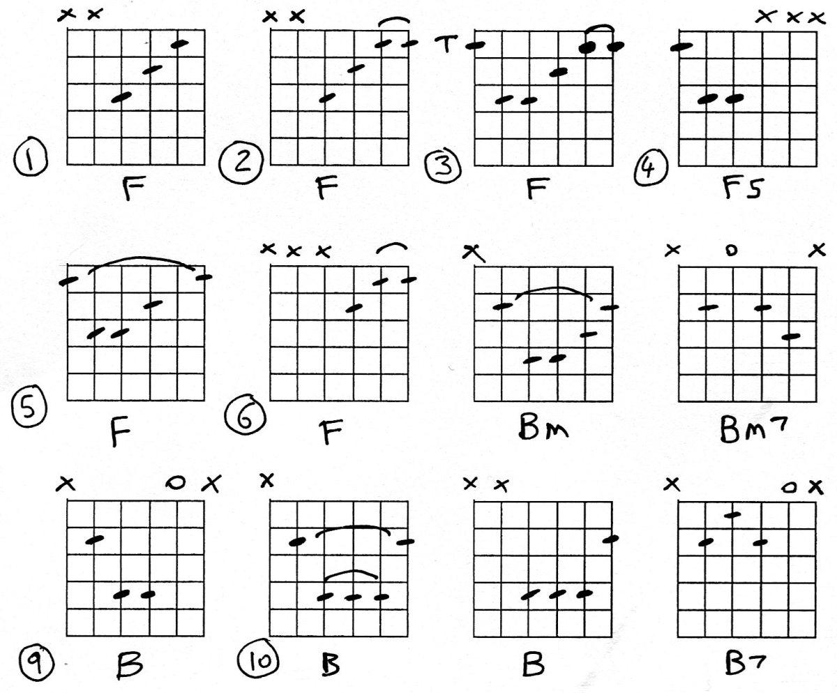 Guitar Chords, F, Bm, B.