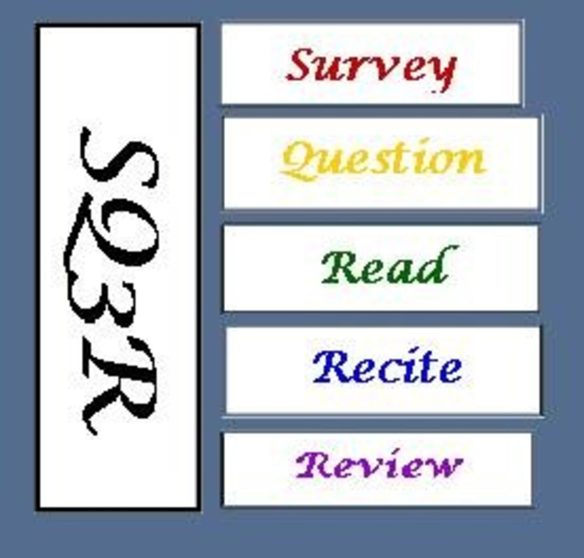The SQ3R reading method consists of these 5 steps: survey, question, read, recite, review.