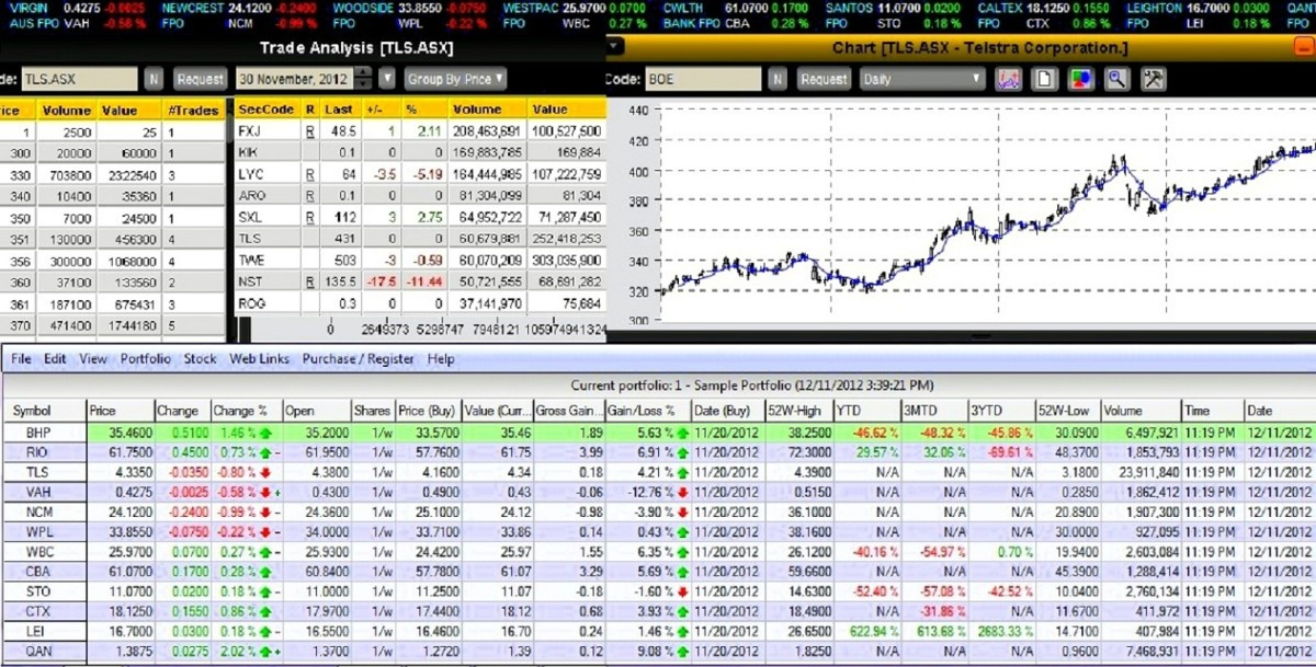 Share prices and stock charts