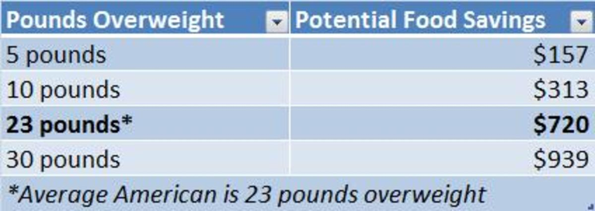 Table: Savings from reduced food cost during weight loss
