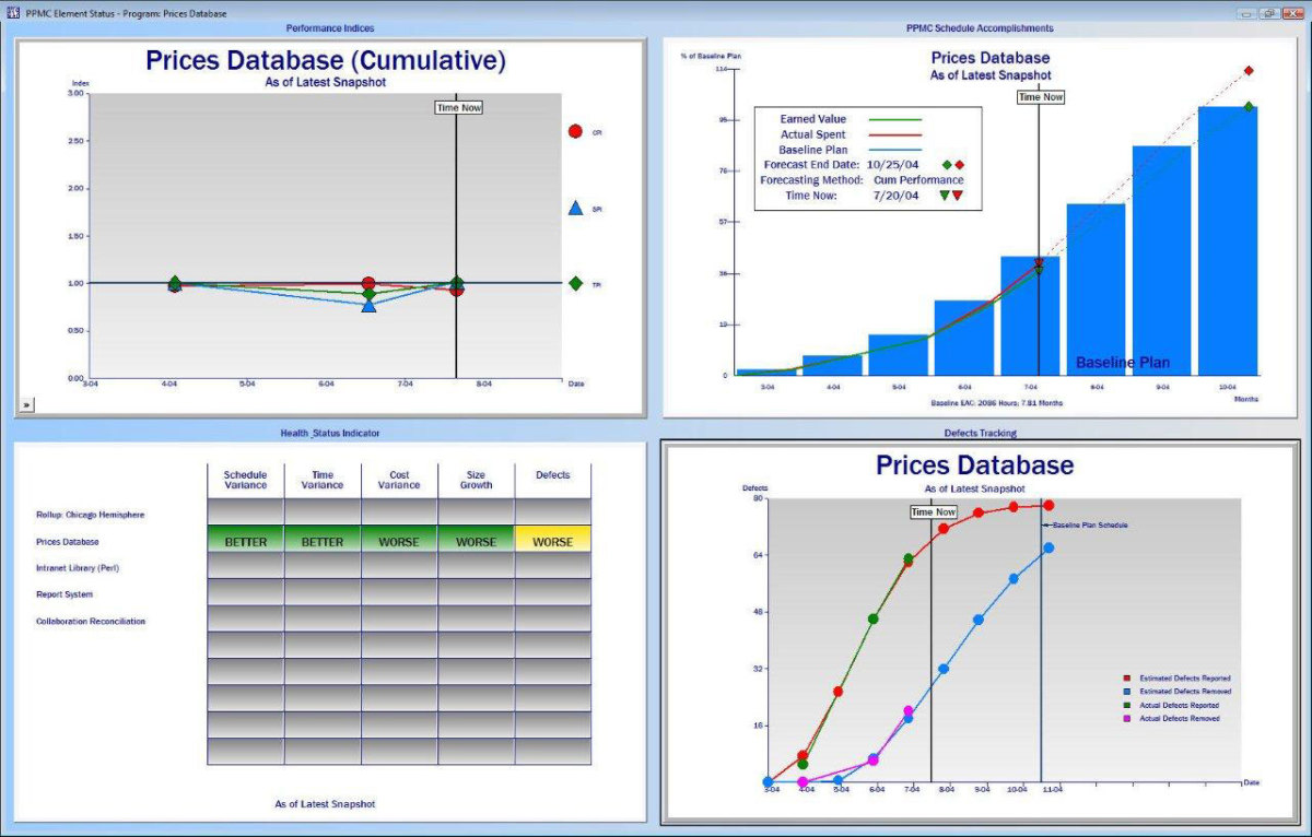 A good project plan allows reports & dashboards like this to be produced.