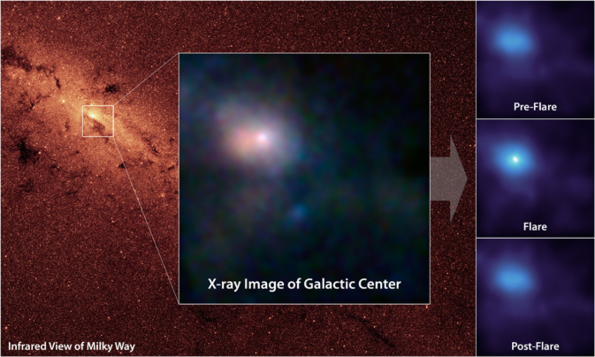 In June 2012, NASA's NuSTAR telescope, which sees the X-ray part of the spectrum, detected this 2-day burst of energy  from matter heated up to 180 million degrees F as it was chewed up on the fringes of the Milky Way's central black hole.