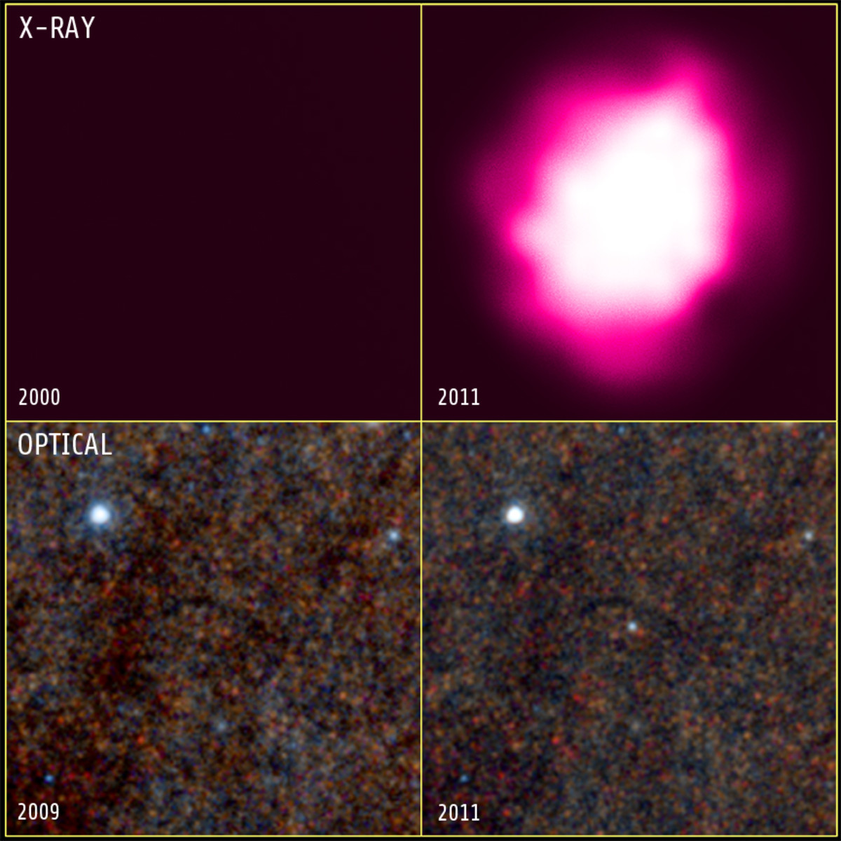 Close-up before-and-after photos of the black hole in the X-ray and visible light wavelengths. Notice the extra blue dot in visible light in the lower right photo: that's the glowing disc around the black hole.