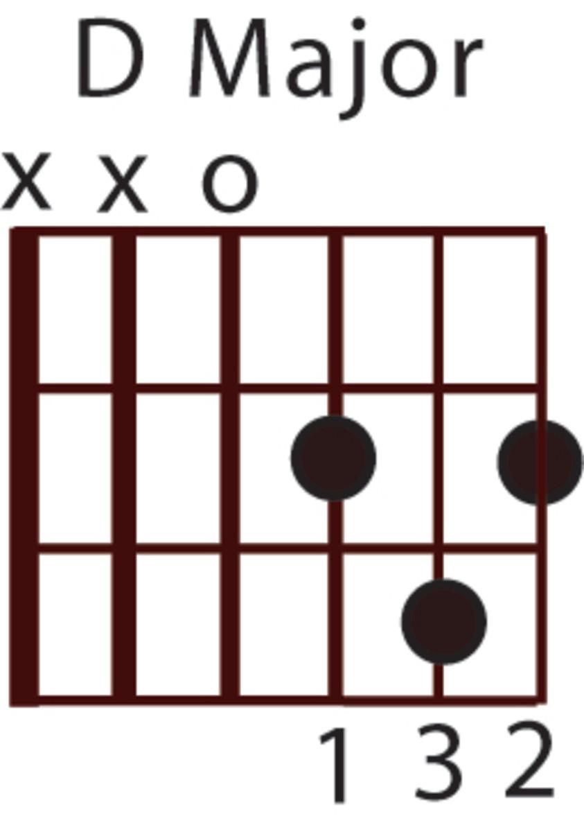 Beginner Guitar Chord Lesson: D