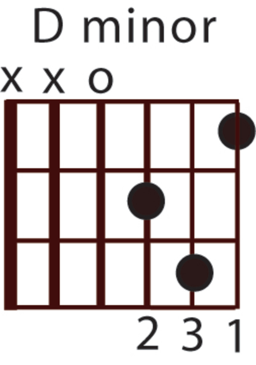 Beginner Guitar Chord Lesson: Dmi