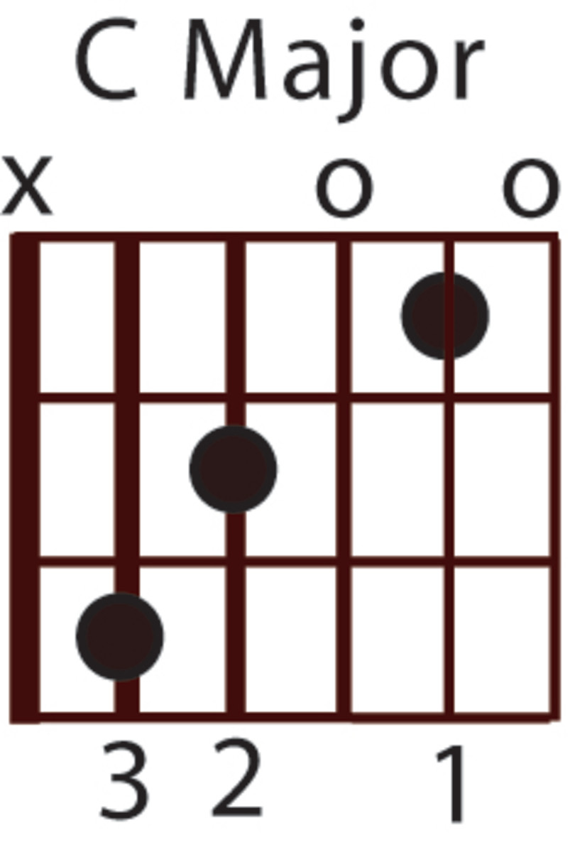 Beginner Guitar Chord Lesson: C